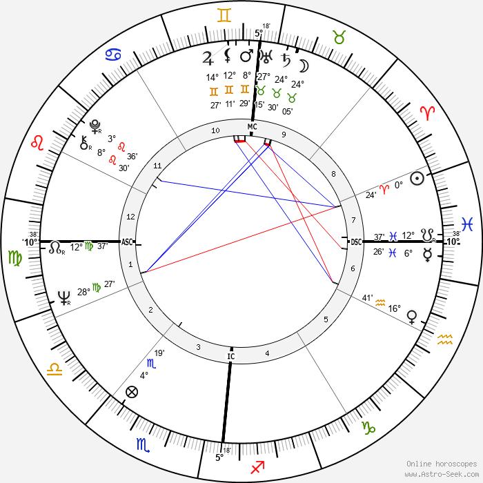 Françoise Dorléac - Birth horoscope chart