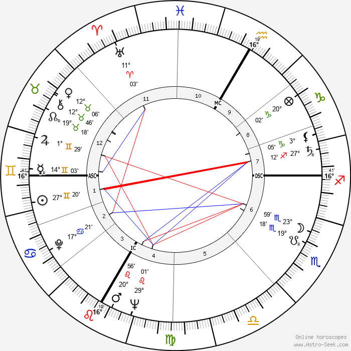Françoise Gauquelin - Birth horoscope chart