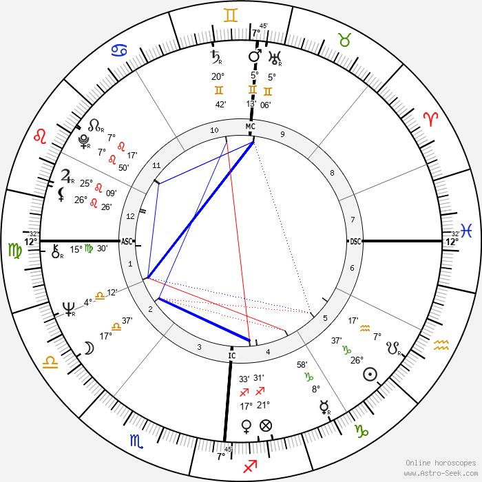 Françoise Hardy - Birth horoscope chart