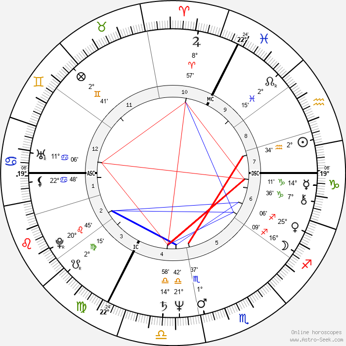 Françoise Vergès - Birth horoscope chart