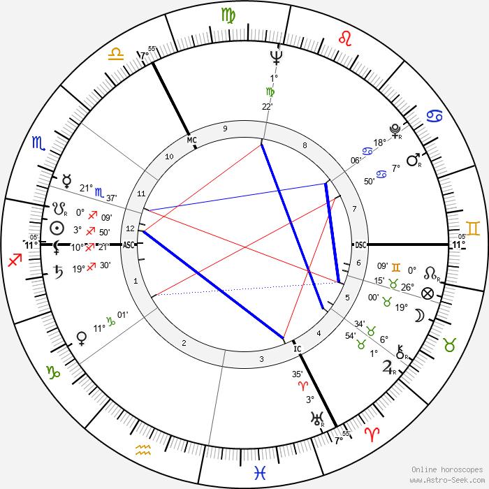 Françoise Verny - Birth horoscope chart