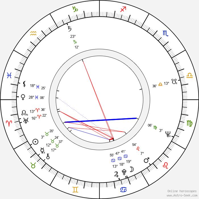 Franek Chmiel - Birth horoscope chart