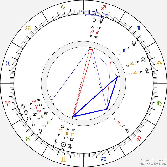 Franjo Dijak - Birth horoscope chart