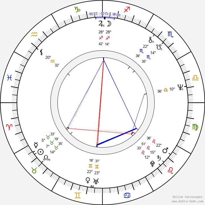 Frank Abagnale - Birth horoscope chart