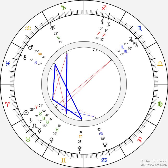 Frank B. Gilbreth Jr. - Birth horoscope chart