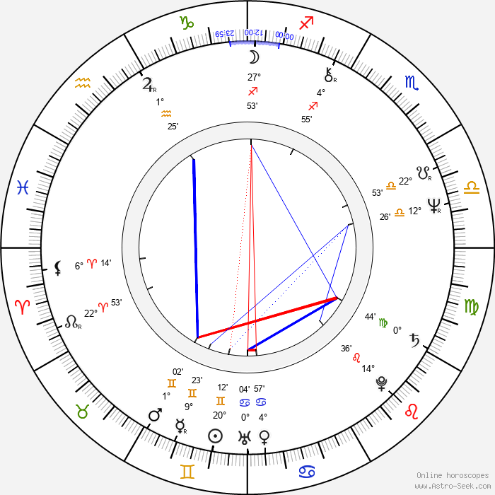 Frank Beard - Birth horoscope chart