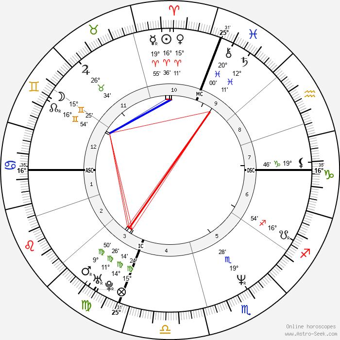 Frank Black - Birth horoscope chart