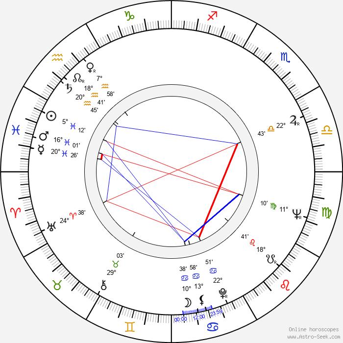 Frank Braña - Birth horoscope chart