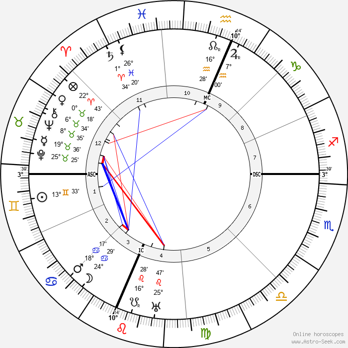 Frank Buchman - Birth horoscope chart