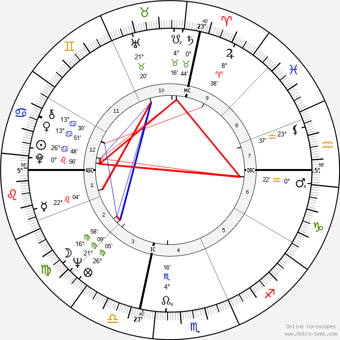 Frank Budd - Birth horoscope chart