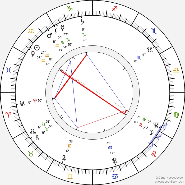 Frank Buxton - Birth horoscope chart