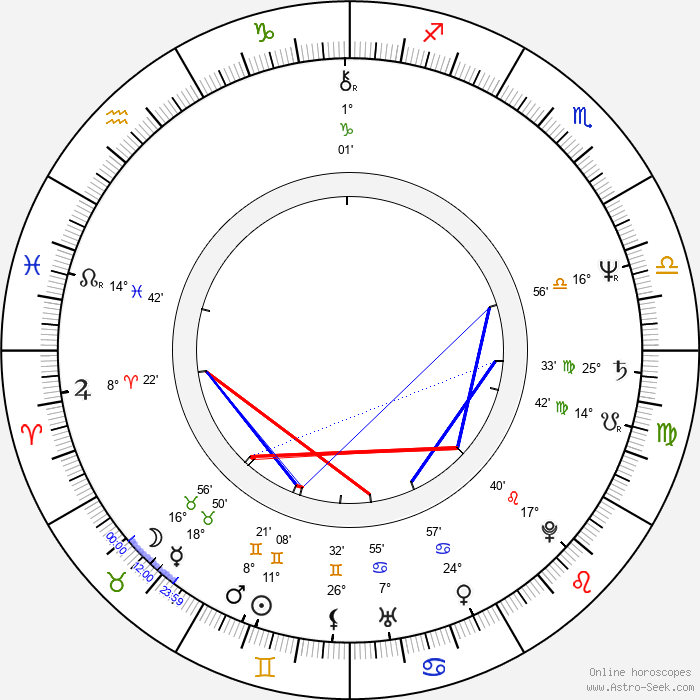 Frank C. Turner - Birth horoscope chart