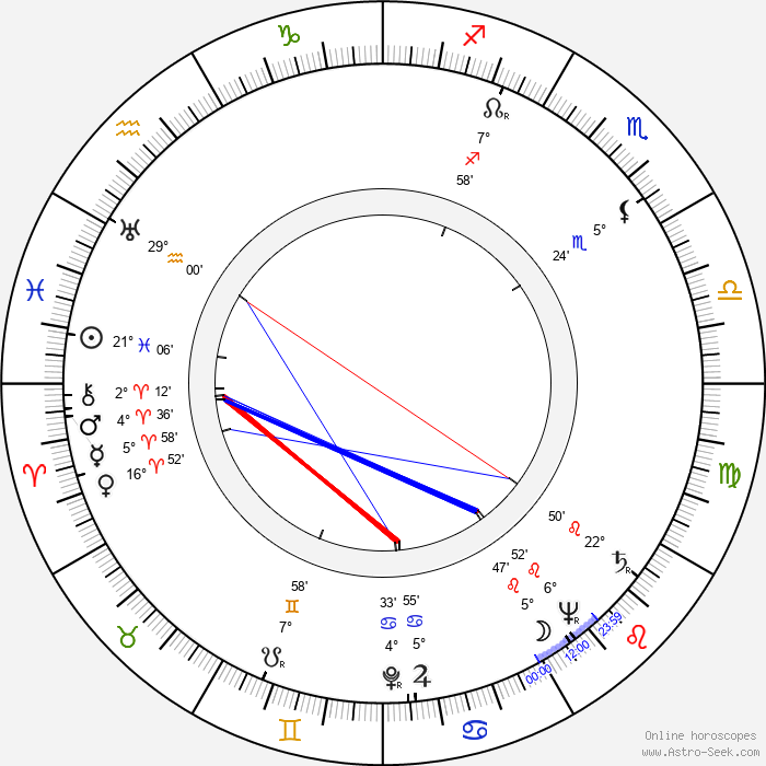 Frank Campanella - Birth horoscope chart