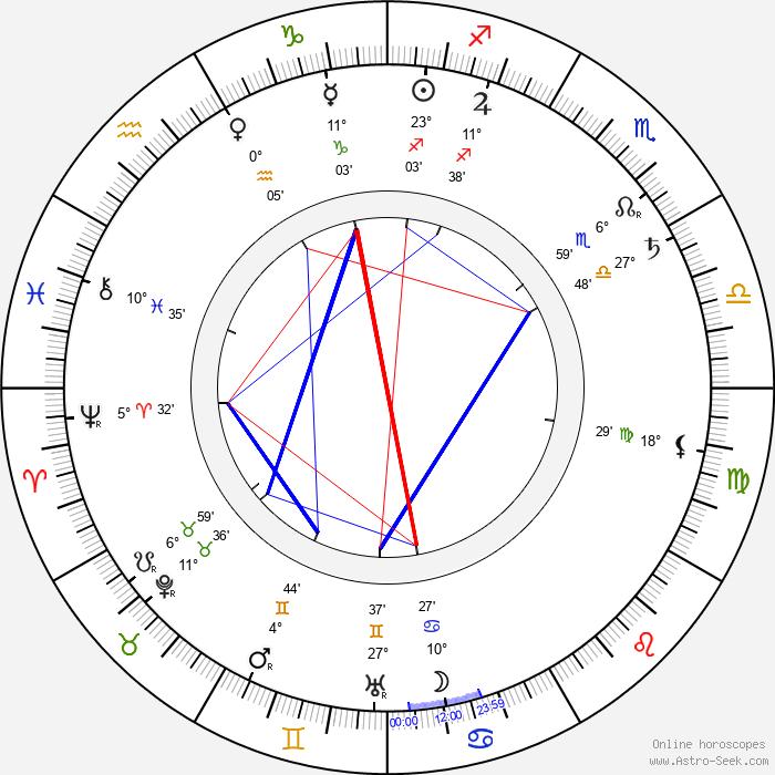 Frank Campeau - Birth horoscope chart