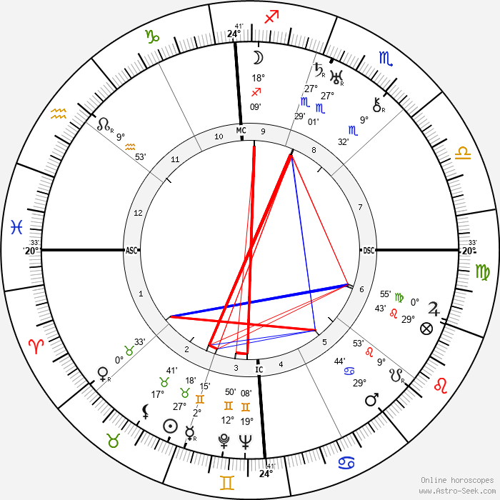 Frank Capra - Birth horoscope chart