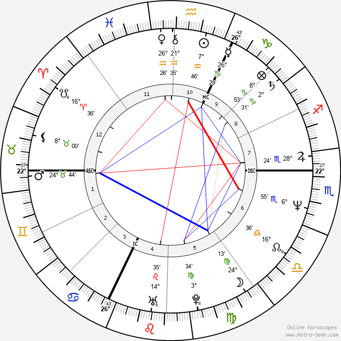 Frank Darabont - Birth horoscope chart