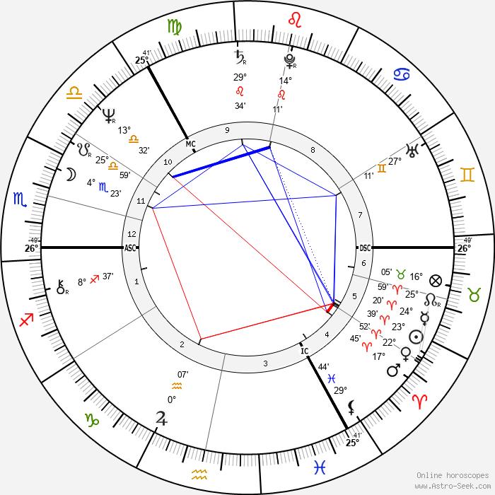 Frank Doran - Birth horoscope chart