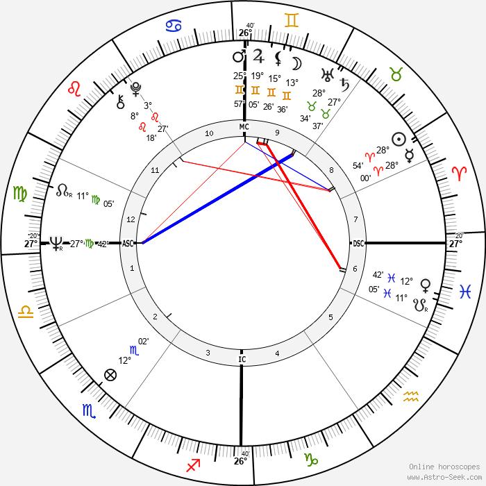 Frank Elstner - Birth horoscope chart