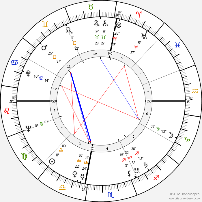 Frank Foster - Birth horoscope chart
