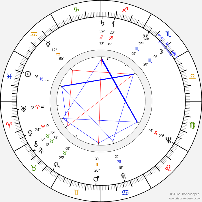 Frank Gehry - Birth horoscope chart