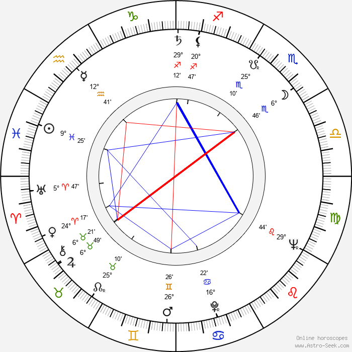 Frank Gehry - Birth horoscope chart