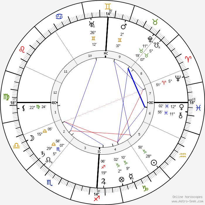 Frank Glahn - Birth horoscope chart