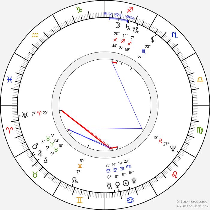 Frank Guthke - Birth horoscope chart