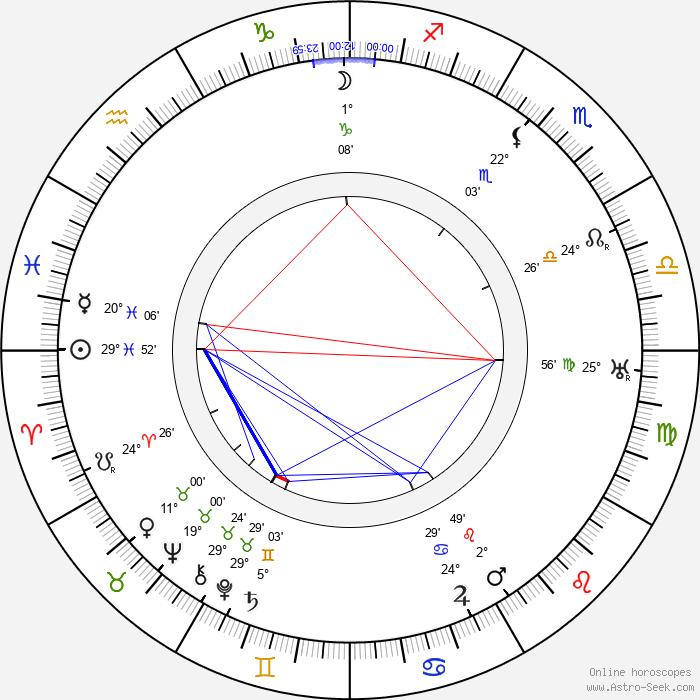 Frank Hagney - Birth horoscope chart