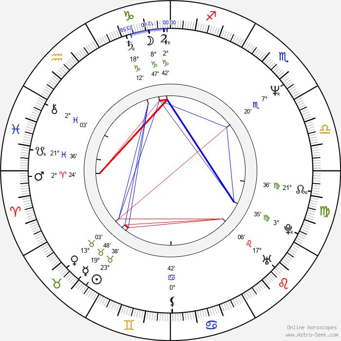 Frank Henry - Birth horoscope chart