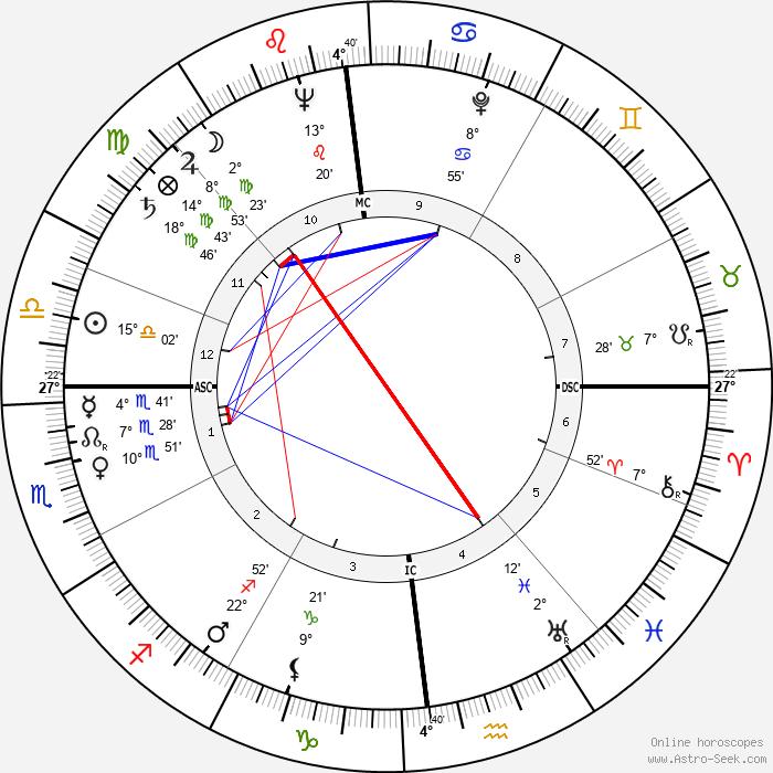 Frank Herbert - Birth horoscope chart