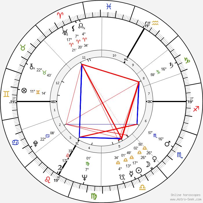 Frank Jacobowsky - Birth horoscope chart