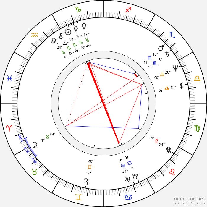 Frank LaLoggia - Birth horoscope chart