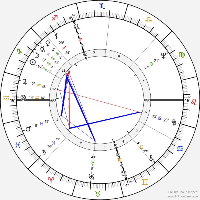 Frank Langella - Birth horoscope chart