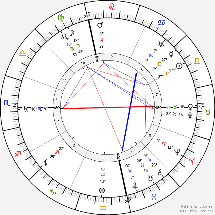 Frank Lloyd Wright - Birth horoscope chart