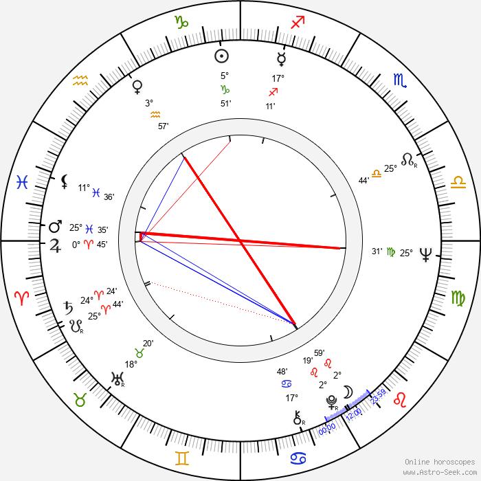 Frank McLintock - Birth horoscope chart