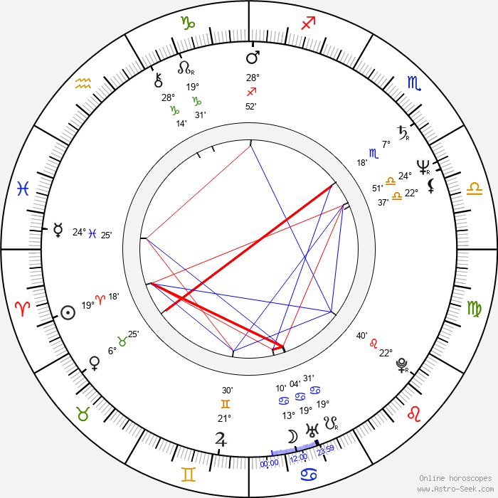 Frank Medrano - Birth horoscope chart