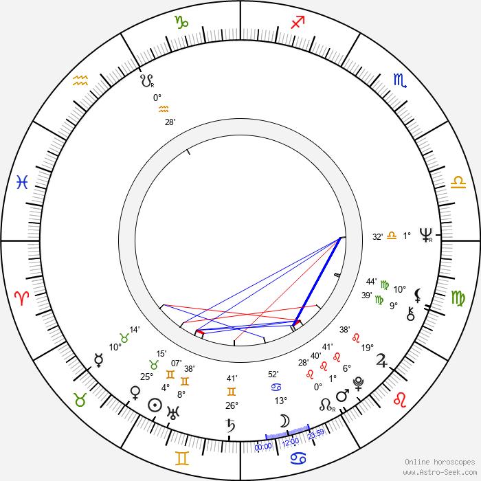 Frank Oz - Birth horoscope chart