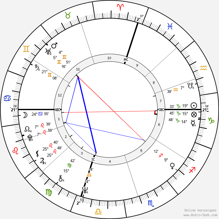 Frank Sinatra Jr. - Birth horoscope chart