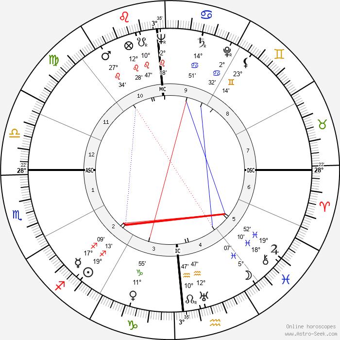 Frank Sinatra - Birth horoscope chart