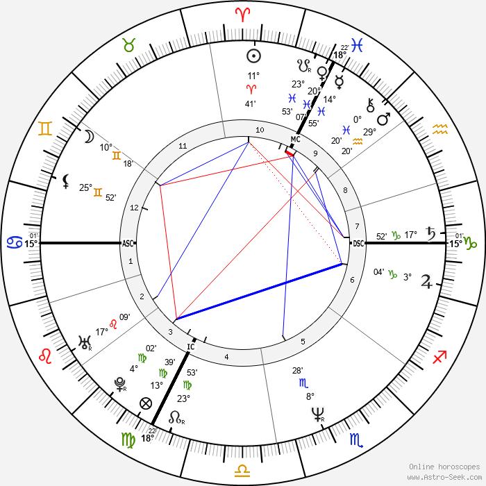 Frank Sperdin - Birth horoscope chart