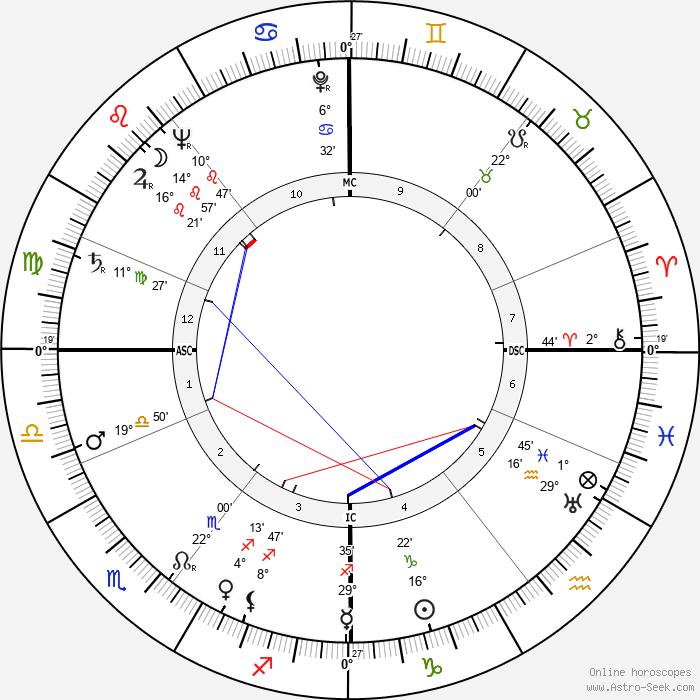 Frank Stephen Miles - Birth horoscope chart