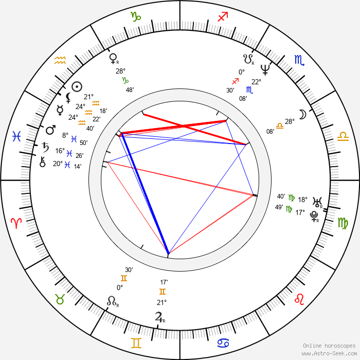 Frank Stieren - Birth horoscope chart