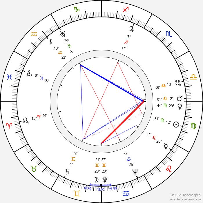 Frank Thomas - Birth horoscope chart