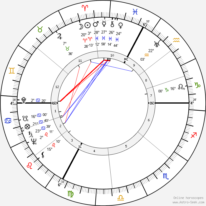 Frank Villard - Birth horoscope chart