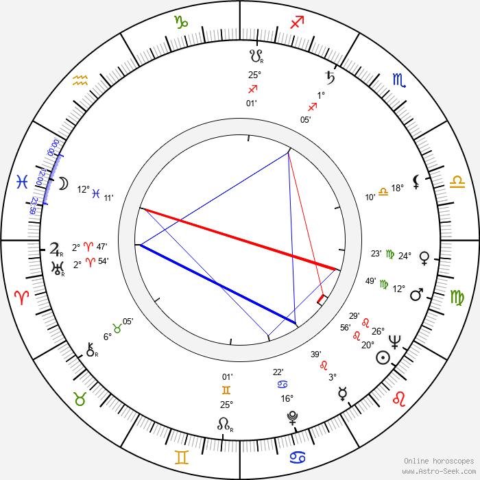 Frank W. Luerssen - Birth horoscope chart