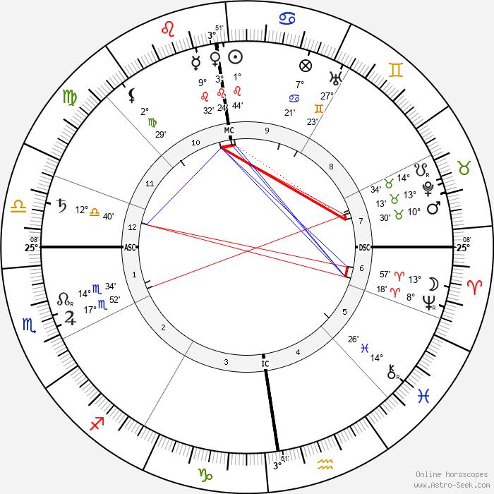 Frank Wedekind - Birth horoscope chart