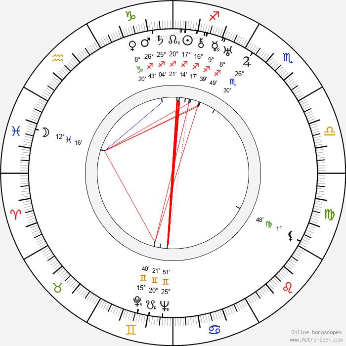 Frank Wisbar - Birth horoscope chart