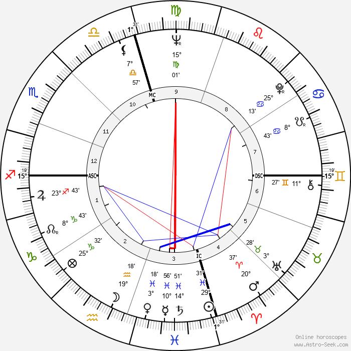 Frank Zuniga - Birth horoscope chart