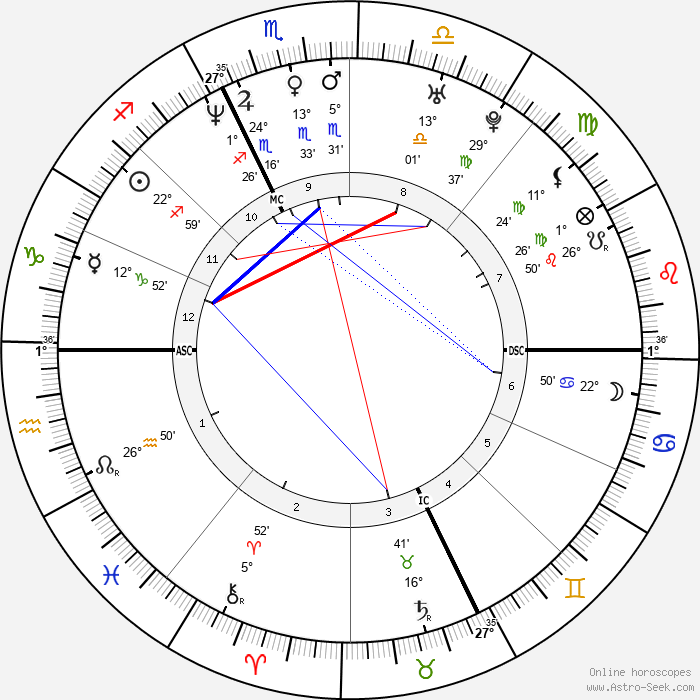 Frankie Dettori - Birth horoscope chart