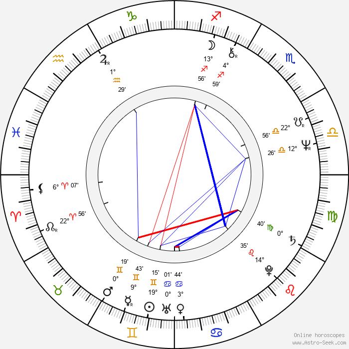 Frankie Faison - Birth horoscope chart